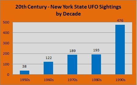 UFO Sightings in New York over 63 Years