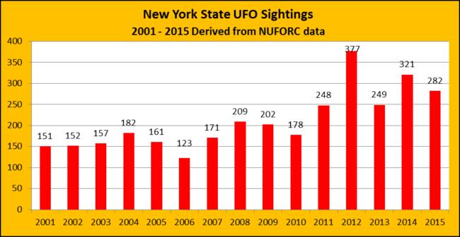 NY-2001-2015-nuforc-ccosta