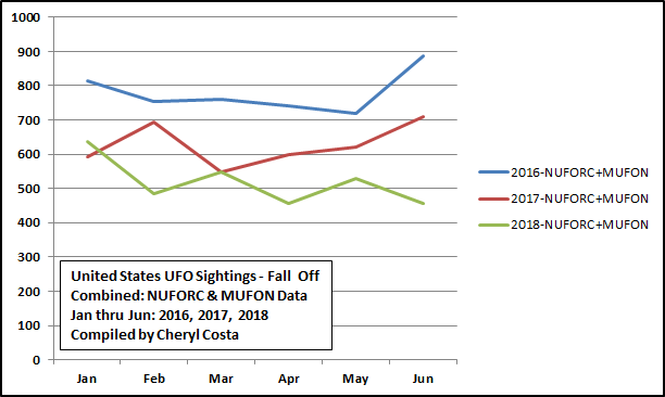 UFO data from both MUFON and NUFORC show a drastic decrease in the number of sightings from 2016 to 2018.